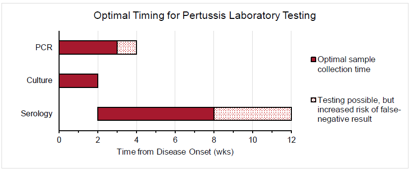 pertussischart - How Long Does It Take To Get Over Pertussis